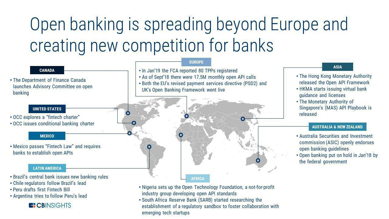 What The Rise Of 'Open Banking' Means For Fintech - CB
