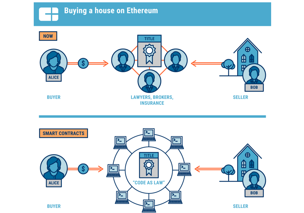 blockchain real estate