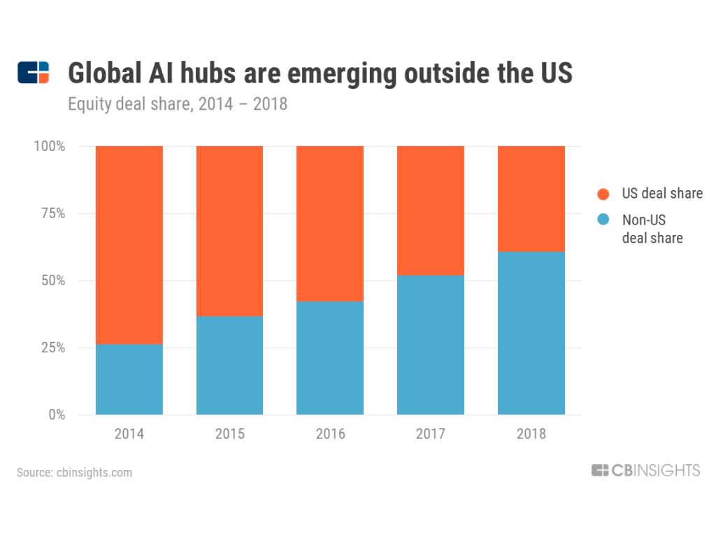 Global AI hubs are emerging outside the US -- chart showing growing percentage of non-US deal share for AI equity deals