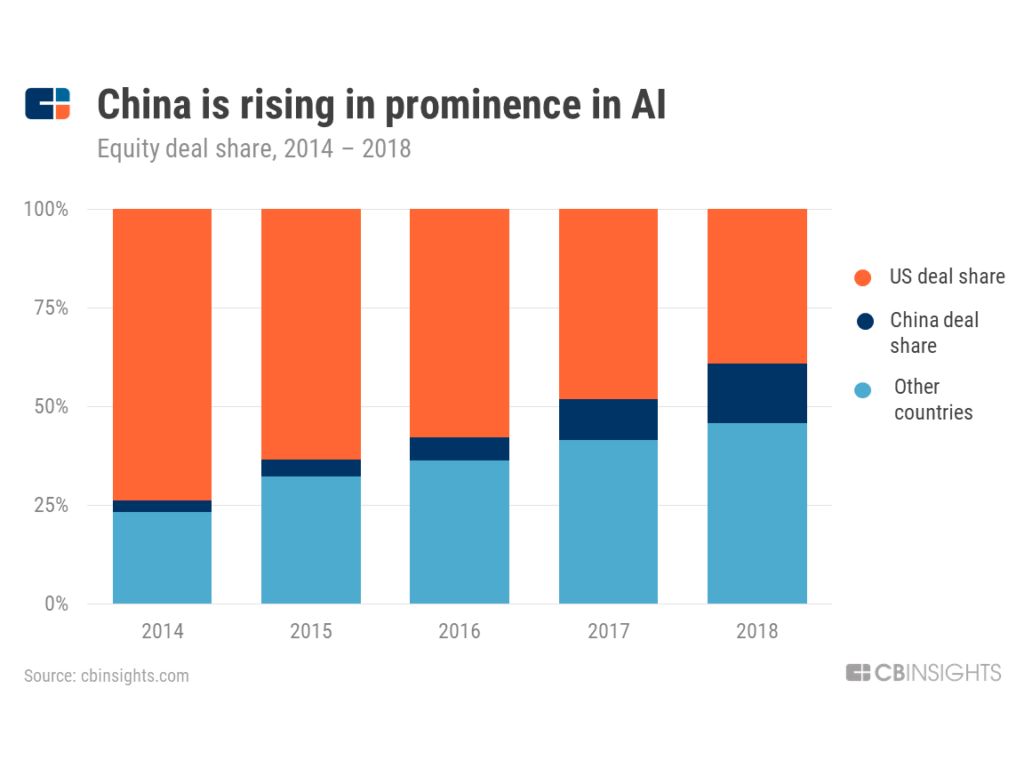 China is rising in prominence in AI -- chart showing growing Chinese deal share for AI equity deals