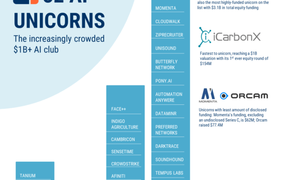 The Increasingly Crowded AI Unicorn Club - CB Insights Research