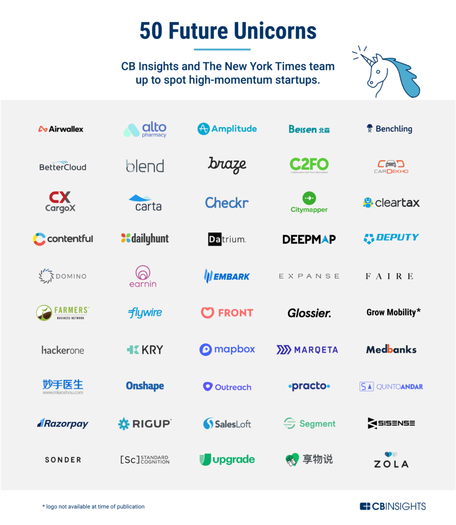 50 Future Unicorns - CB Insights Research