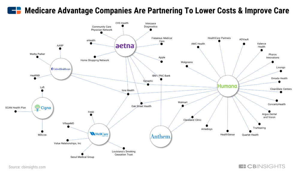 Medicare Advantage companies are partnering to lower costs and improve care: business social graph showing health insurer relationships and partnerships