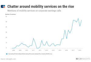 a chart showing how mentions of mobility services on corporate earnings calls have jumped significantly since 2015