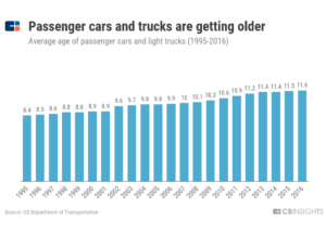 a chart showing how the average age of passenger cars and light trucks has increased steadily from 1995 to an average of 11.6 years in 2016, driving the demand for aftermarket products.