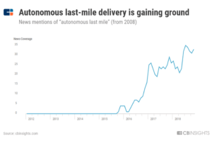 a chart showing how mentions of autonomous last-mile delivery have surged since 2016