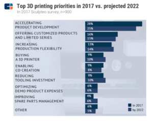 a chart contrasting the results of a survey asking for the top 3D printing priorities in 2017 versus what they are projected to be in 2022