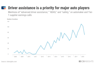 """a chart showing how mentions of """"advanced driver assistance"""", """"ADAS"""", and """"safety"""" on automaker and Tier-1 supplier earnings calls have surged since 2011"""