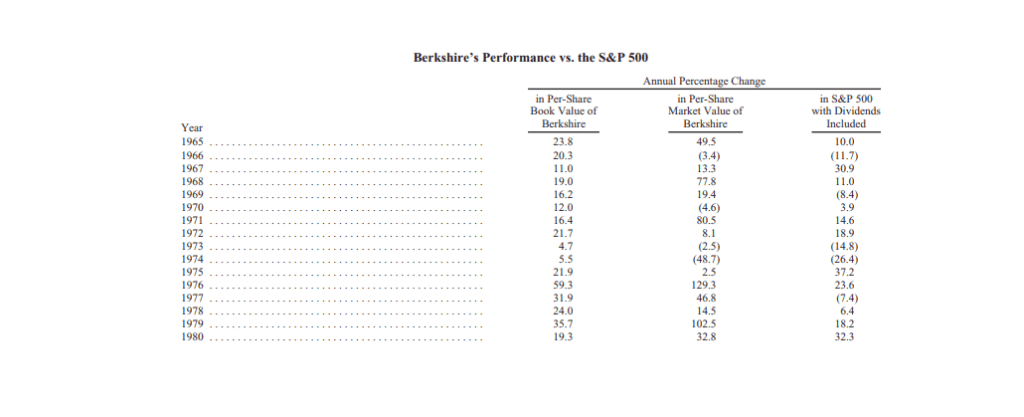 Berkshire Hathaway stock performance