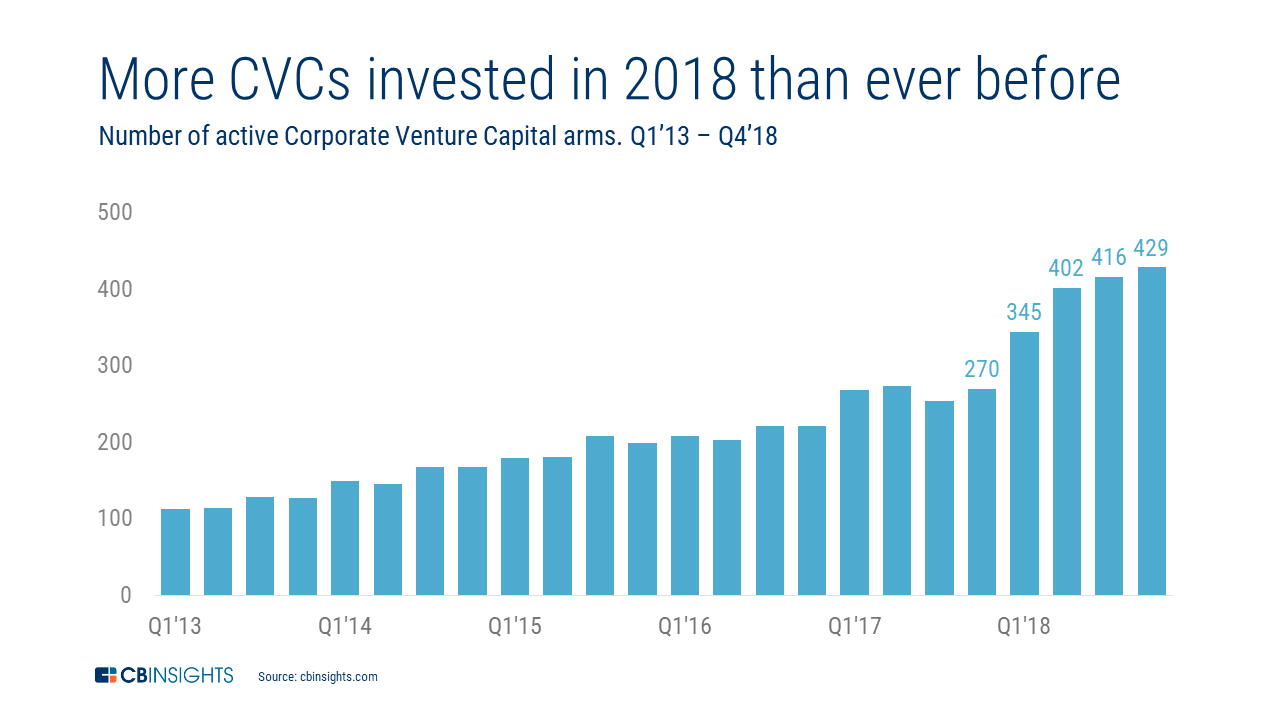 The Most Active Corporate VC Firms Globally