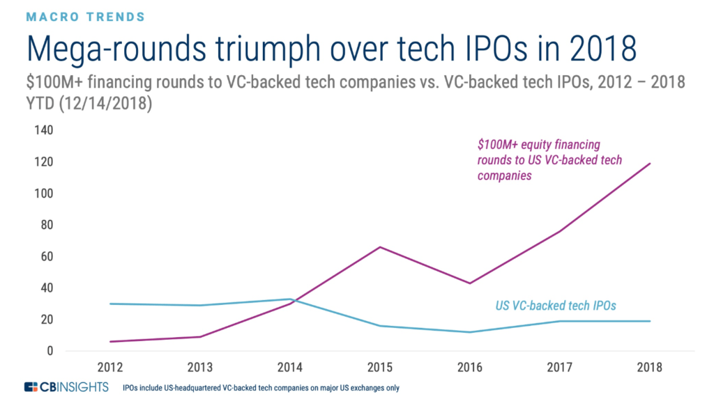 graph showing mega-rounds triumph over teach ipos in 2018