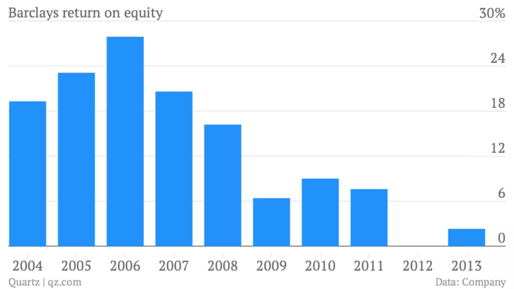 Graph showing Barclays return on equity