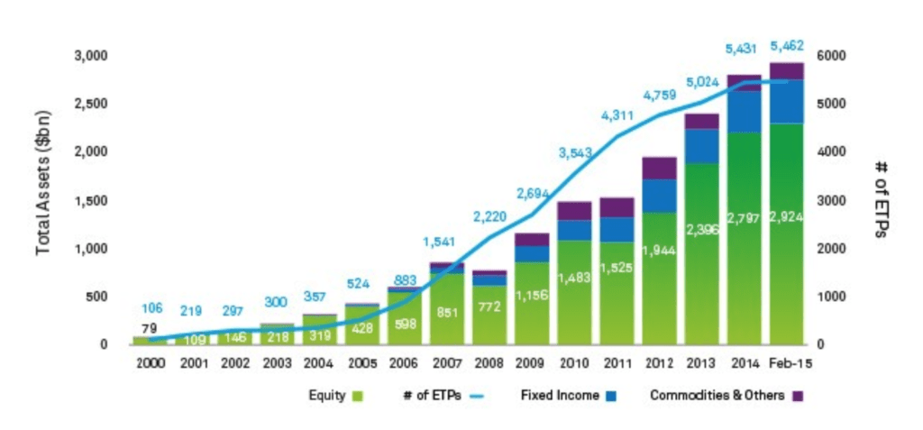 Graph showing equity, commodity and fixed income ETFs grew more than 3x in the years after the financial crisis began.