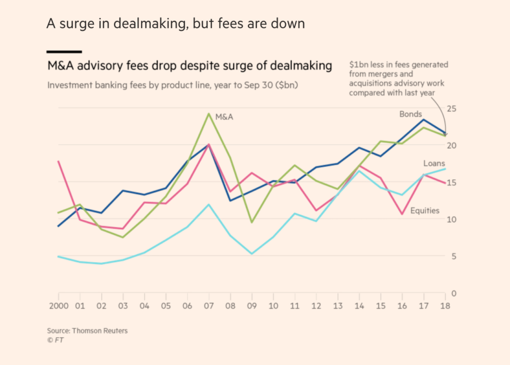 graph showing M&A advisory fees drop despite surge of dealmaking