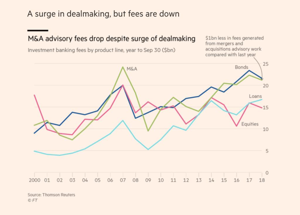 graph showing M&A advisory fees drop despite surge of dealmaking