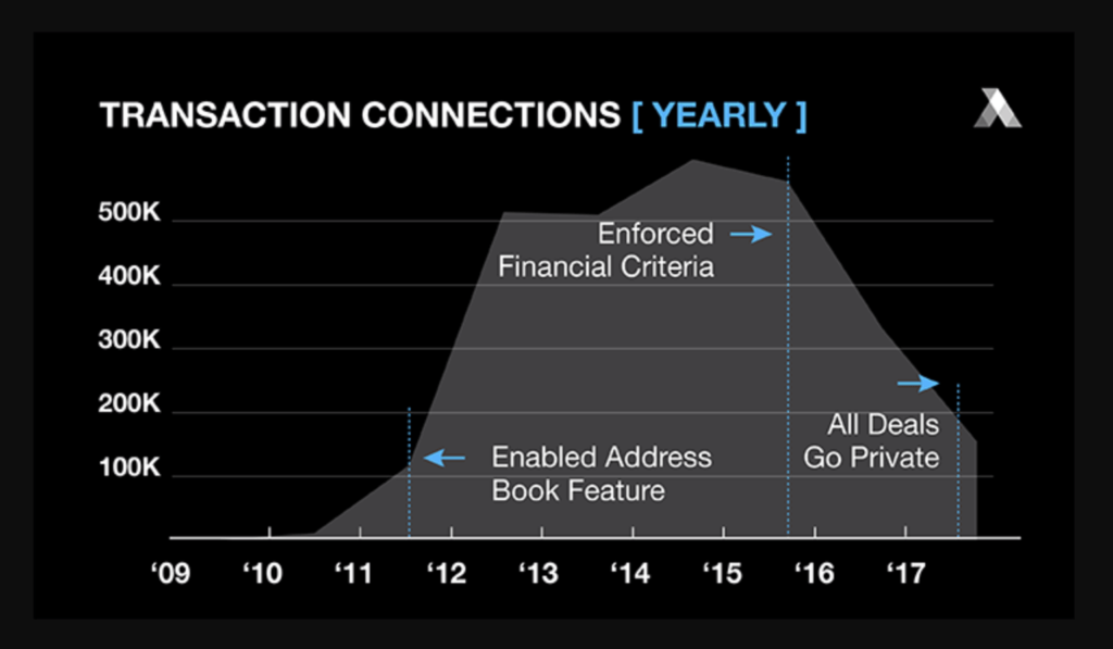 graph showing transaction connections yearly for investments
