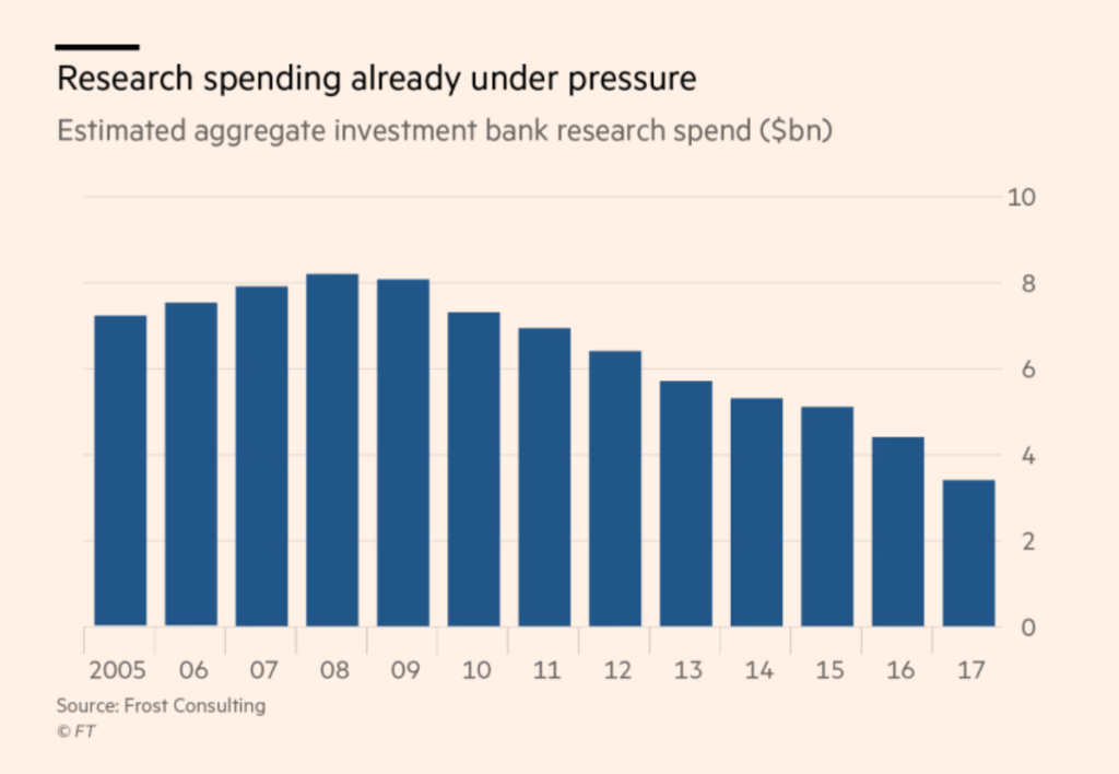 Killing The I-Bank: The Disruption Of Investment Banking - CB