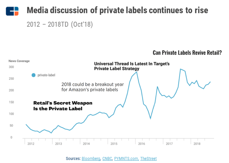"""a chart showing how media mentions of """"private labels"""" have surged since 2016."""