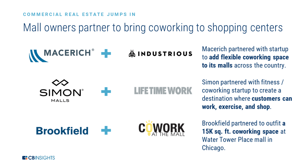 an infographic showing 3 examples of partnerships between mall owners and co-working companies