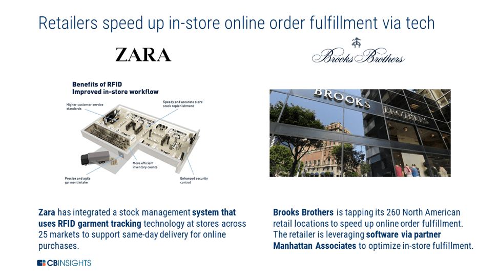 an infographic showing how Zara and Brooks Brothers are using tech to speed up in-store fulfillment