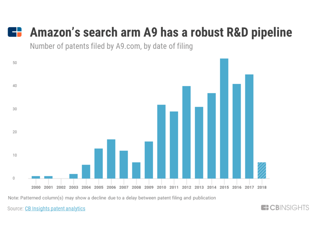 a chart showing patent activity by year of Amazon's search arm, A9
