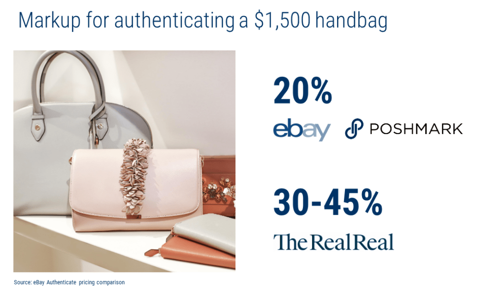 an infographic showing the steep markups charged by Ebay and other retails to authenticate a luxury handbag. AI could provide the same service at a greatly reduced cost.