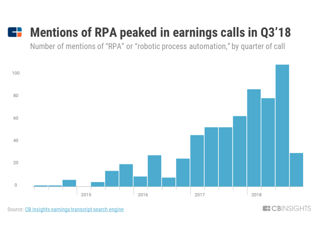 """a chart showing how mentions of """"robotic process automation"""" on earnings calls have gone up significantly since 2016"""