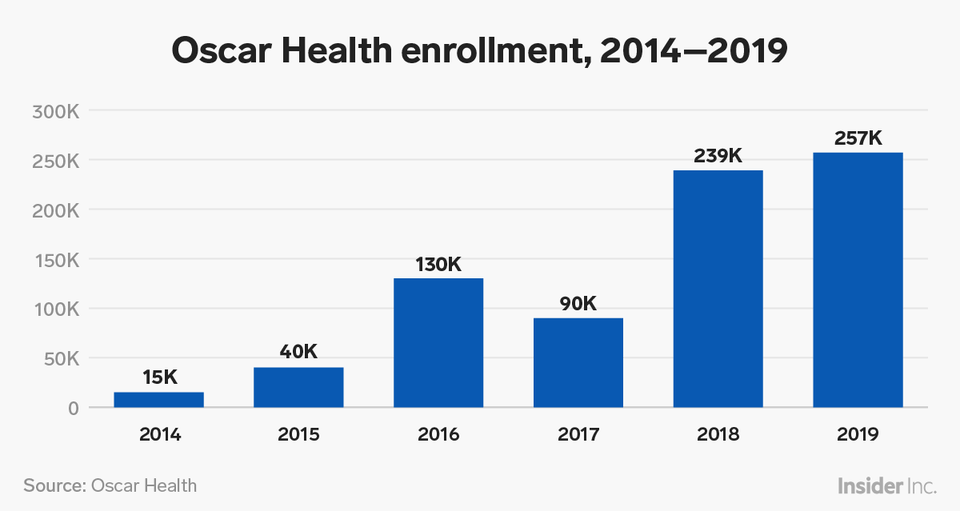 chart showing Oscar Health enrollment