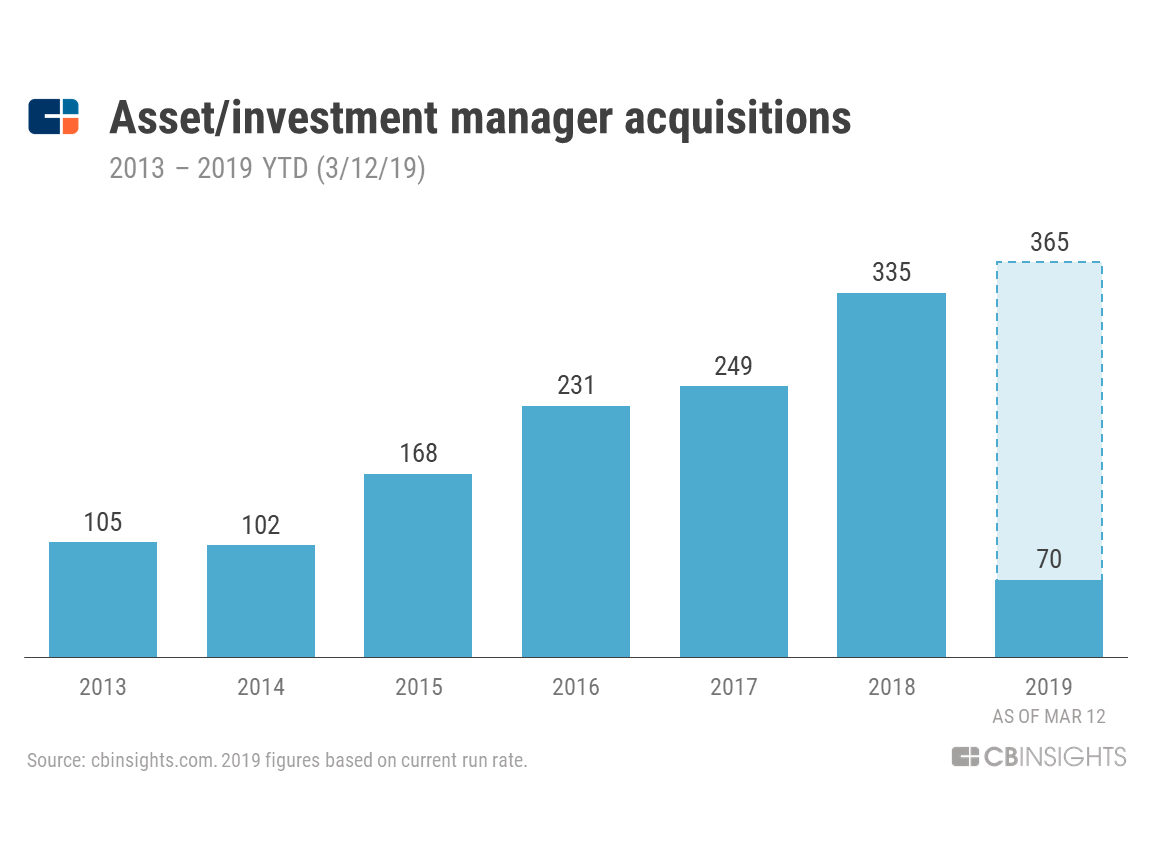 Where Top Asset Managers Are Acquiring — And Why - CB