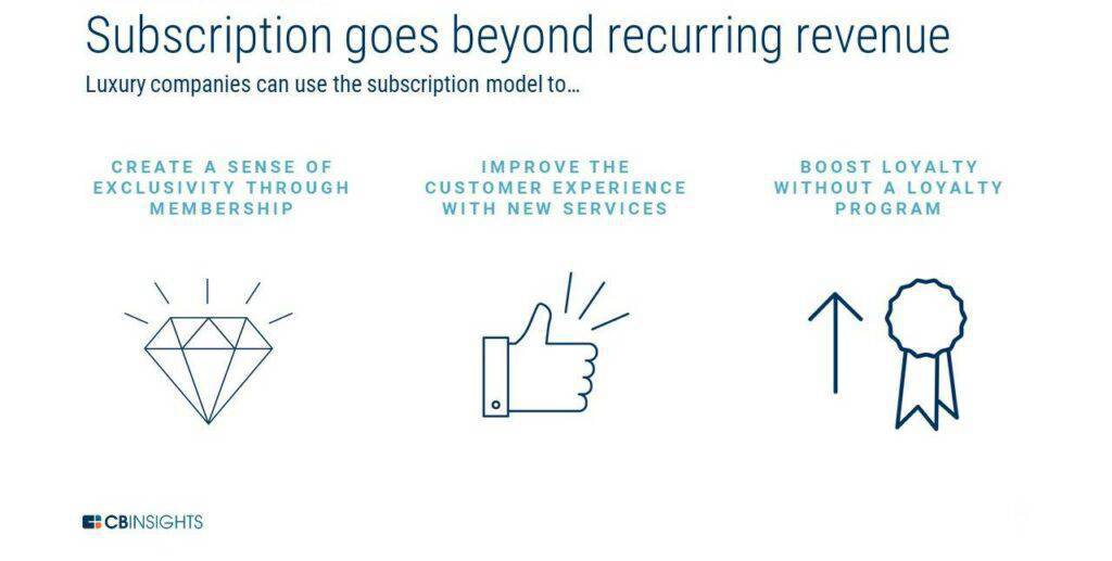 An infographic showing three benefits of subscription models: creating a sense of exclusivity through membership, improve the custoemr experience with new services, and boosting loyalty without a loyalty program.