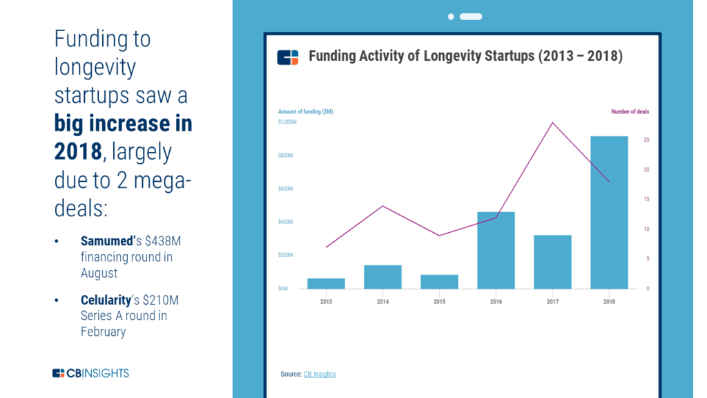 An infographic showing how funding to longevity startups saw a large increase in 2018, largely due to 2 mega-deals to the startups Samumed and Celularity.