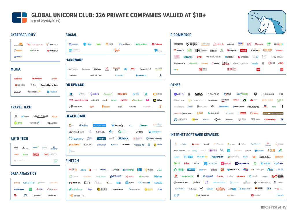 Market map of the global unicorn club: 326 private companies valued at $1B+