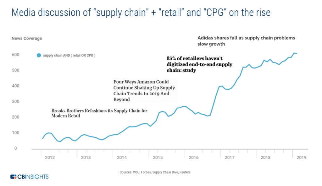 graph showing supply chain and retail earnings call mentions
