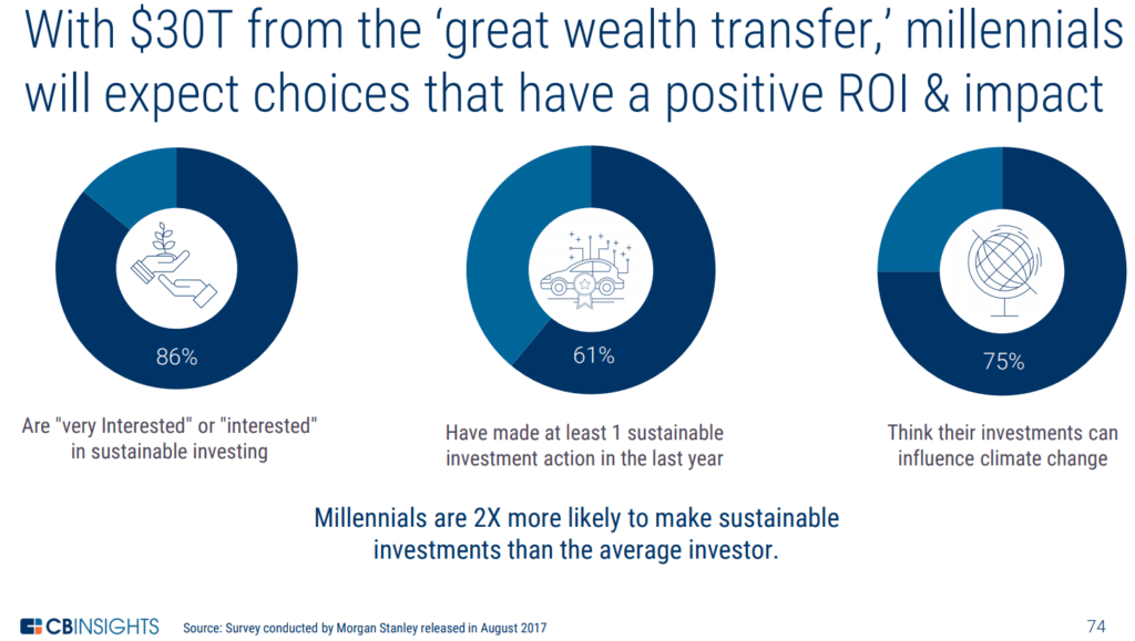 With $30T, millennials will expect investments with positive ROI & social impact