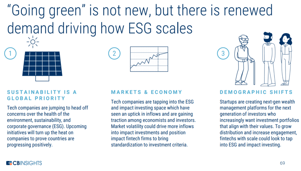 New demand is driving ESG investments