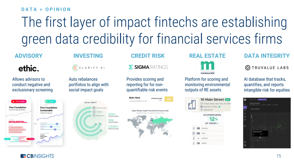 The first layer of impact fintechs are establishing green data crediblity for financial services firms