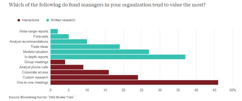 """Graph showing the following results. Before MiFID II, 46% of fund managers reported """"one-to-one meetings"""" as the most valuable part of equity research interactions received from investment banks"""