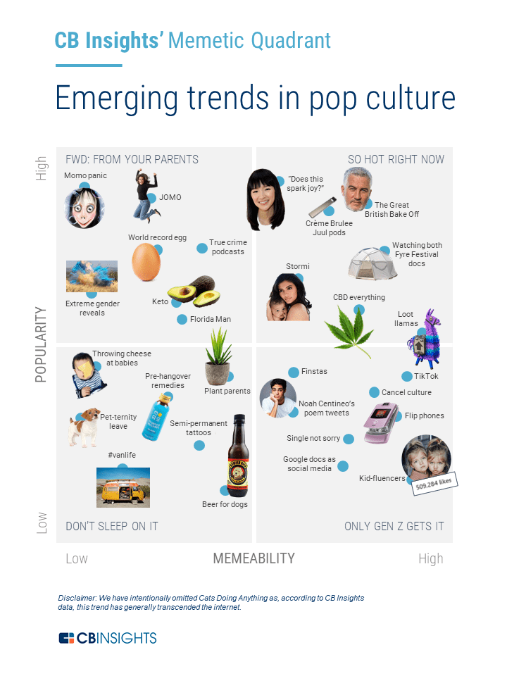 What's Next For Pop Culture In 2019 CB Insights Research