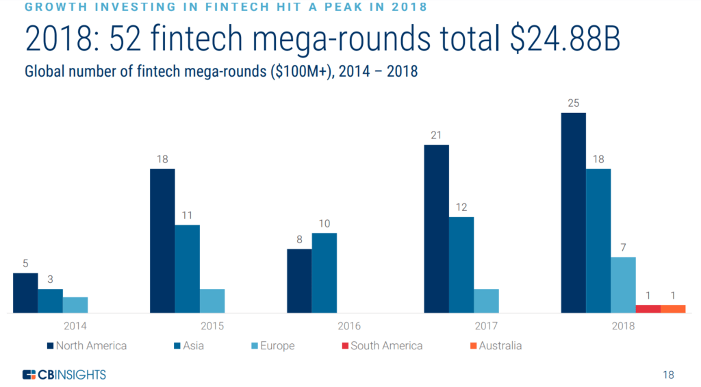 Chart of fintech mega-rounds 2014 to 2018
