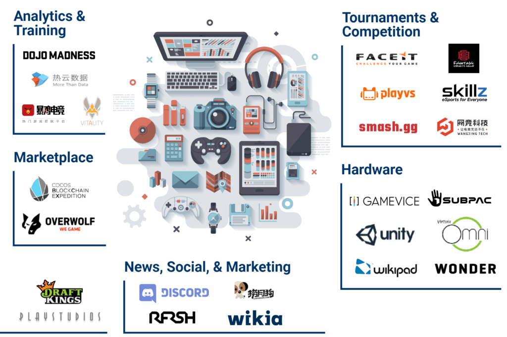 Gaming Ecosystem: 75+ Startups Building The Future Of