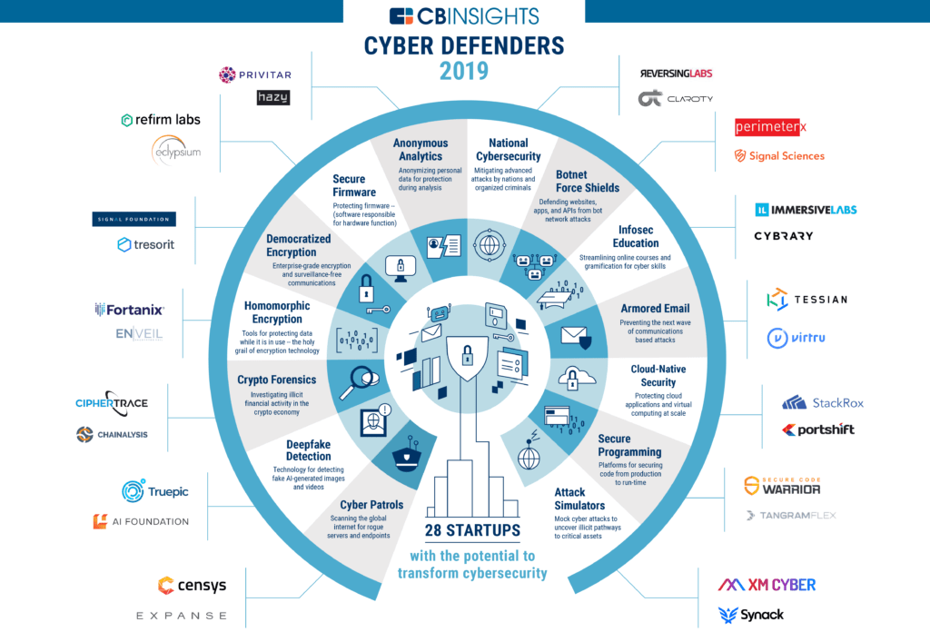 Cyber Defenders 2019 - CB Insights Research