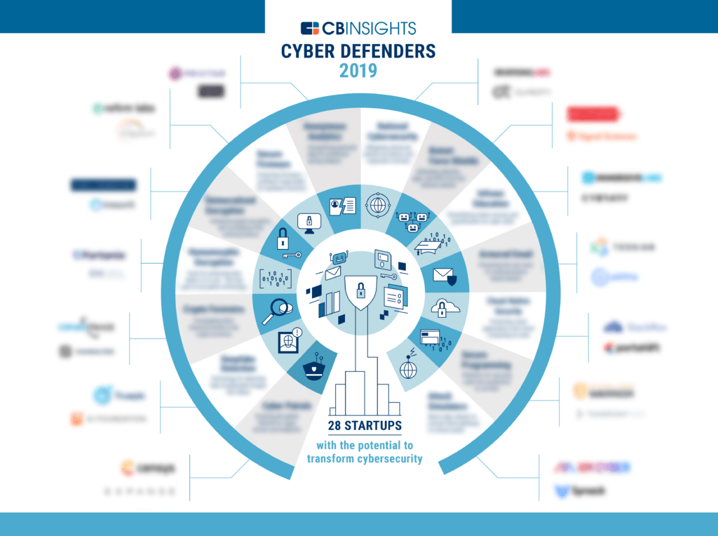 graphic depicting 28 cybersecurity startups under 14 categories