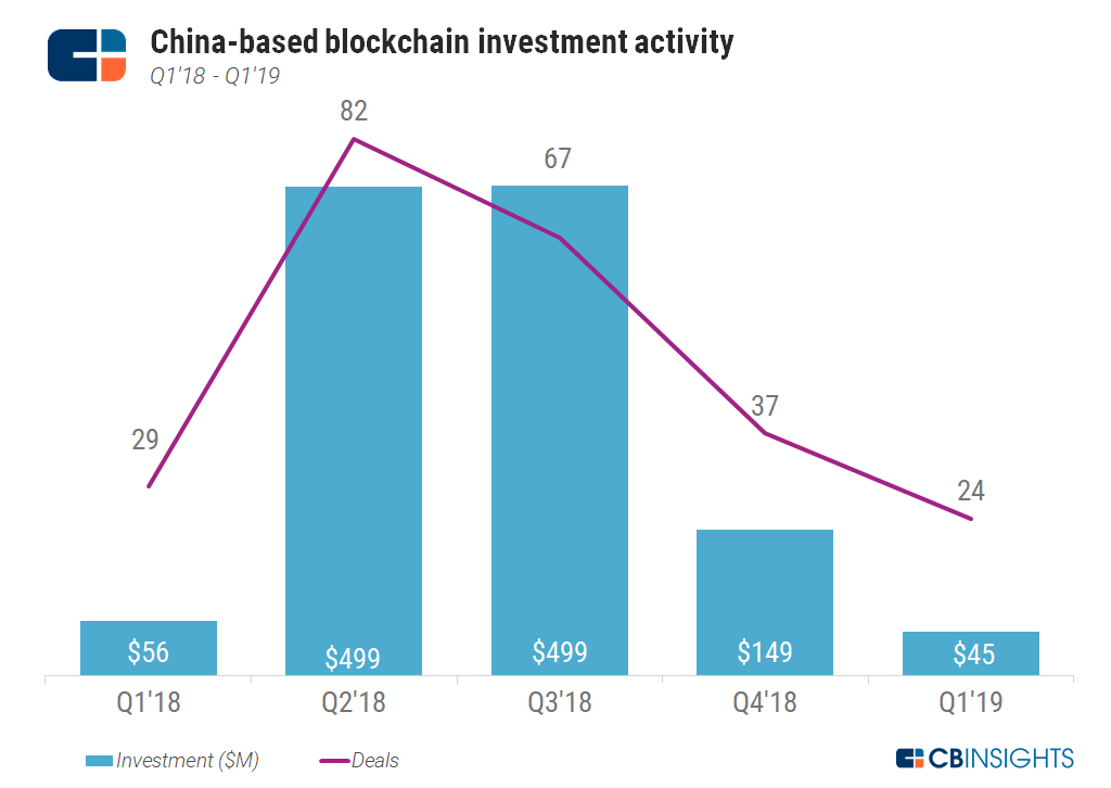 blockchain investment opportunities
