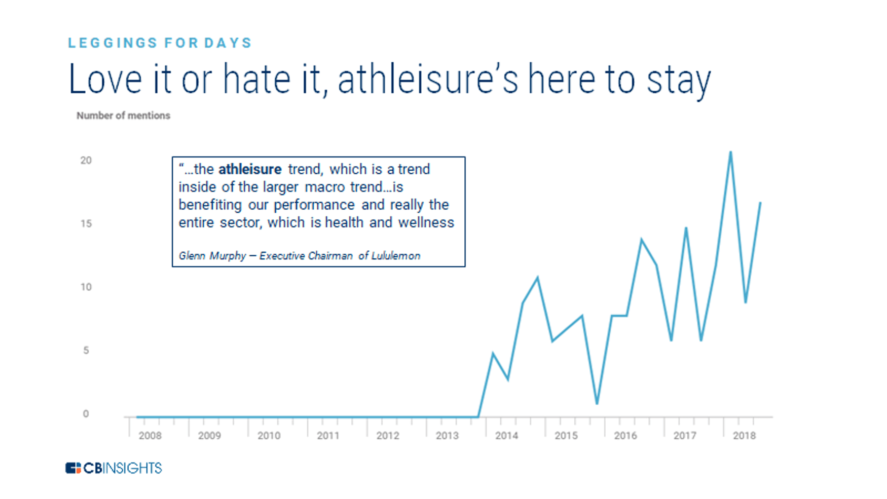 """A chart showing how mentions of """"athleisure"""" on earnings calls have surged since 2014."""
