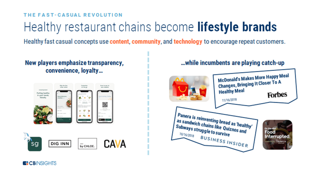An infographic showing how healthy fast casual restaurants are using content, community, and technology to encourage repeat customers.