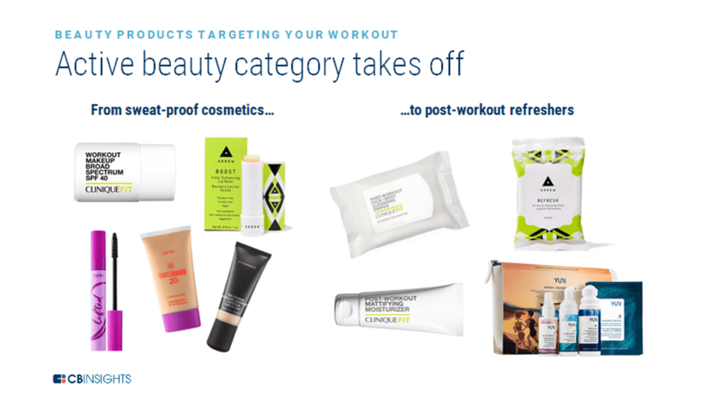 An infographic showing different examples of active beauty products.
