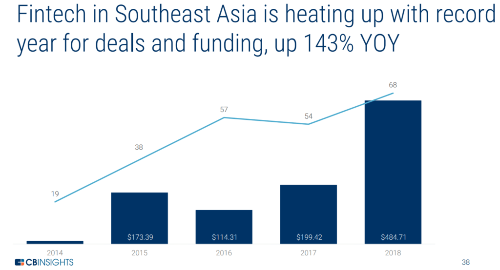 graph showing rising fintech deals and funding in Southeast Asia 2014 to 2018