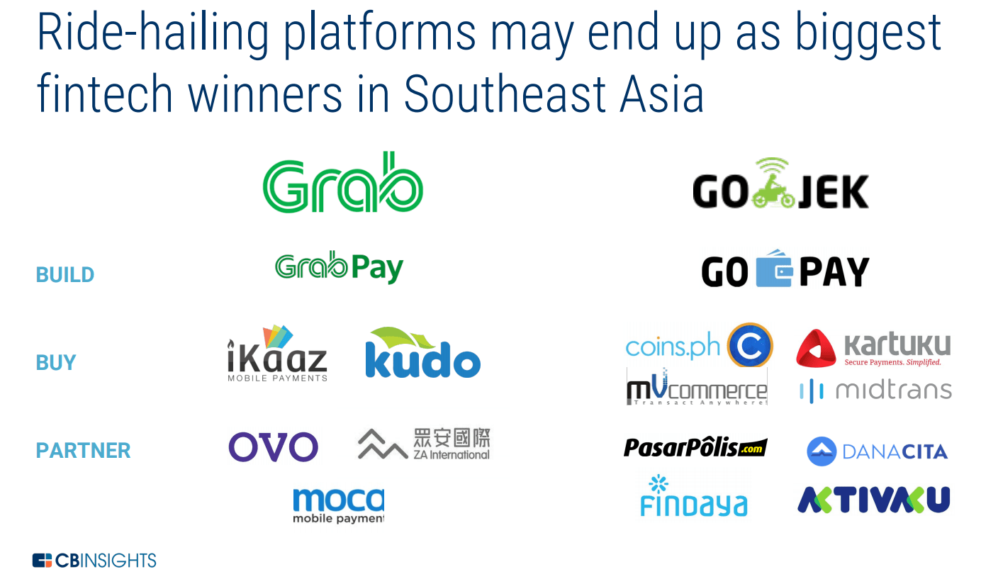 Southeast Asia Is Historically Underbanked  Fintechs Are