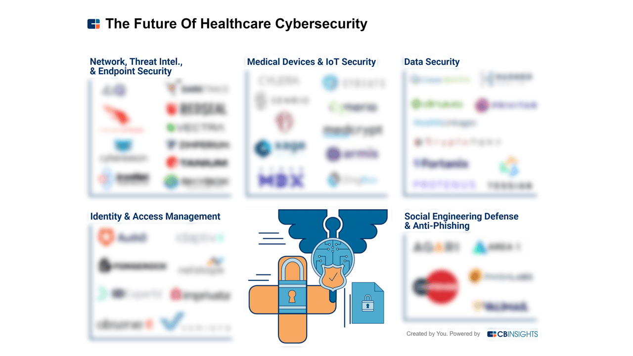 Healthcare Data Is Becoming More Vulnerable To Cyber Attacks  Here's