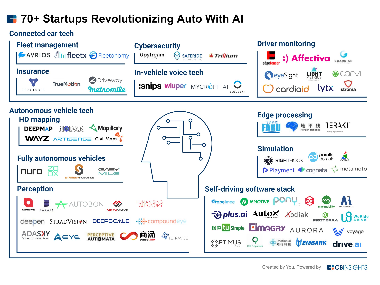 70+ Startups Revolutionizing Auto With AI